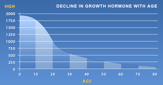 HGH graph showing decline in HGH as we age