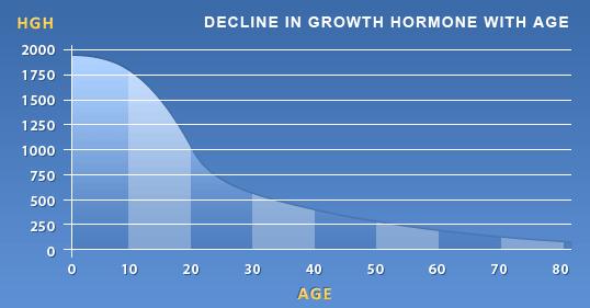 Human Growth Hormone Levels San Antonio Texas